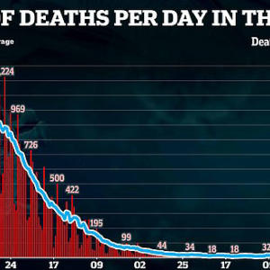 Britain records 151 deaths - more than DOUBLE last Sunday's total
